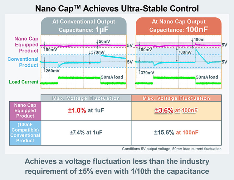 Nano Cap™ Acheives Ultra-Stable Control