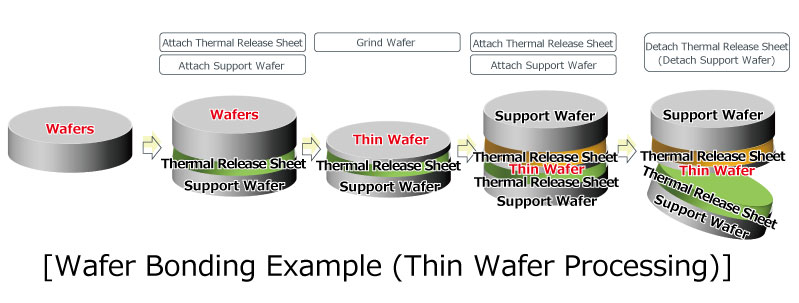 [Wafer Attaching Example (Thin Wafer Processing)]