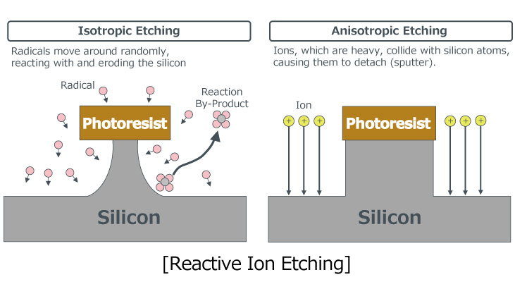 [Reactive Ion Etching]
