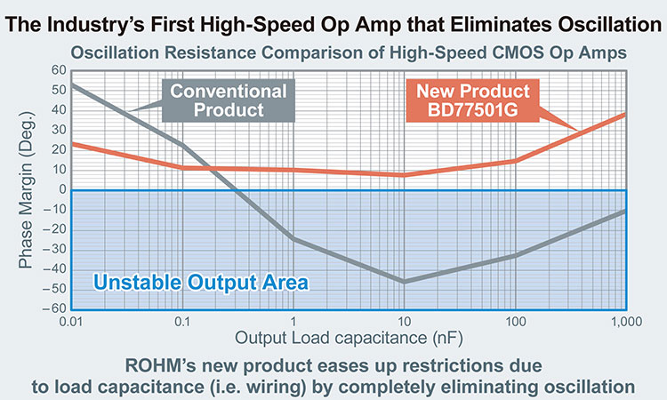 The Industry's First High-Speed Op Amp that Eliminates Oscillation'