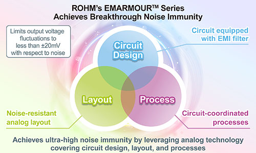 ROHM's EMARMOUR™ Series Achieves Breakthrough Noise Immunity
