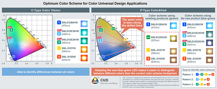 Optimum Color Scheme for Color Universal Design Applications