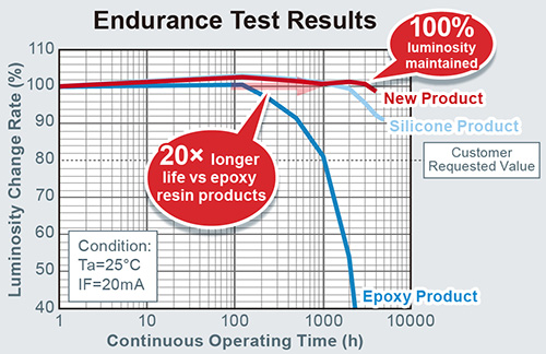 Endurance Test Results