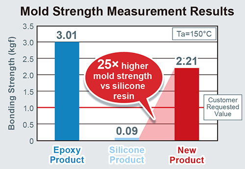 Mold Strength Measurement Results