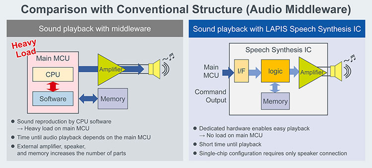 Comparison with Conventional Structure (Audio Middleware)