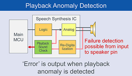 Playback Anomaly Detection