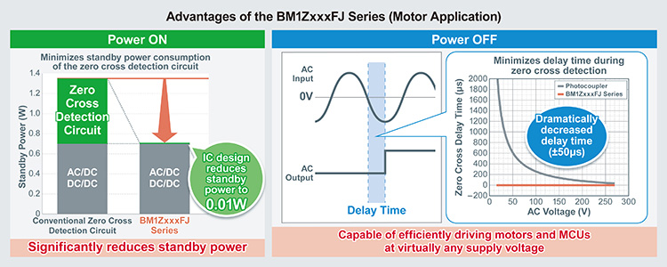 Advantages of the BM1ZxxxFJ Series (Motor Application)