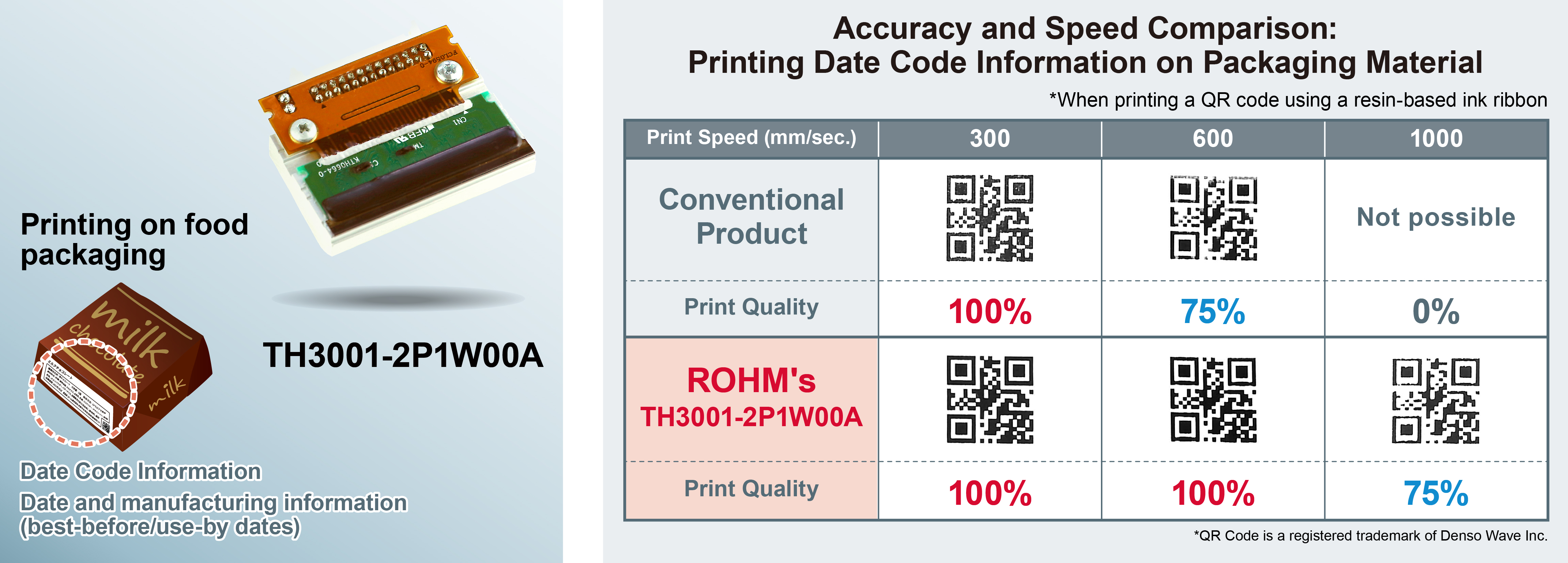 ROHM's New Thermal Printhead