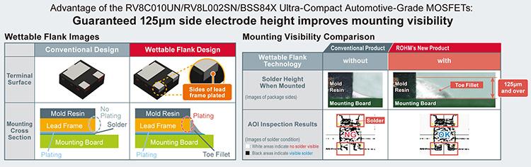 Advantage of the RV8C010UN/RV8L002SN/BSS84X Ultra-Compact Automotive-Grade MOSFETs