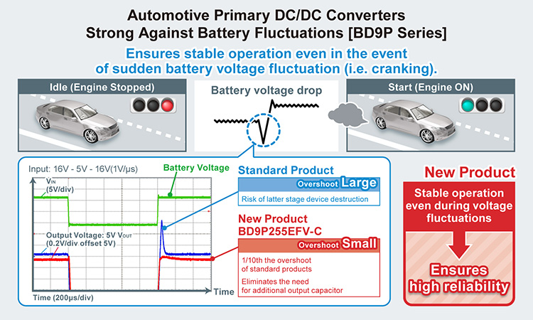 Automotive Primary DC/DC Converters Strong Against Battery Fluctuations [BD9P Series]