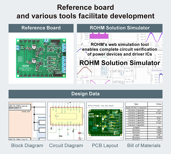 Reference board and various tools facilitate development