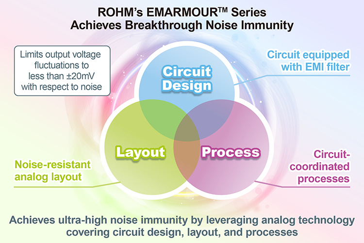 ROHM's EMARMOUR™ Series Achieves Breakthrough Noise Immunity