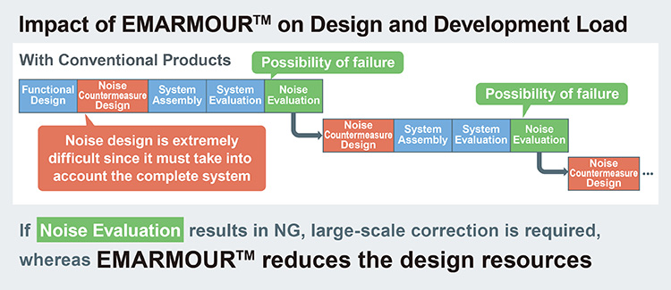 Impact of EMARMOUR™ on Design and Development Load