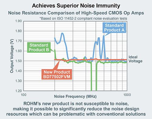 Achieves Superior Noise Immunity