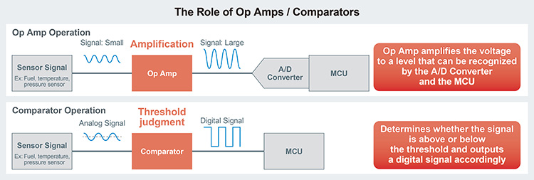 The ROle of Op Amps/Comparators