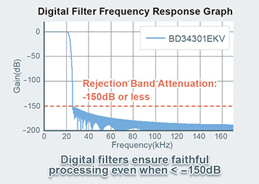 Digital Filter Frequency Response Graph