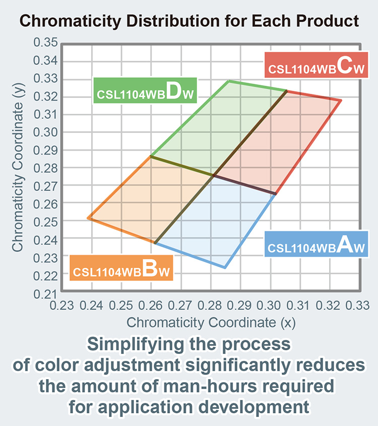Chromaticity Distribution for Each Product