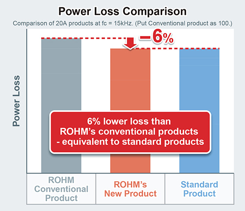 Power Loss Comparison