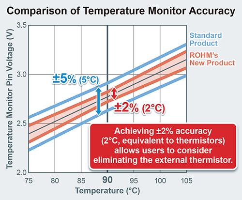 Comparison of Temperature Monitor Accuracy