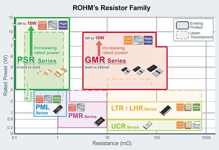 ROHM Resistor Family