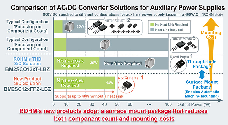 Comparison of AC/DC Converter Solutions for Auxiliary Power Supplies