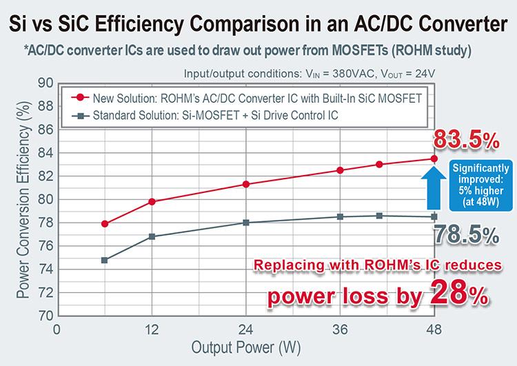 Si vs SiC Efficiency Comparison in an AC/DC Converter