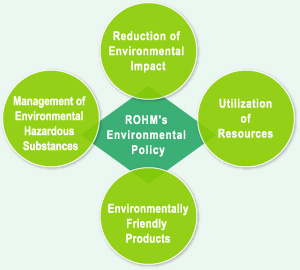 ROHM's Approaches toward Global Environmental Conservation