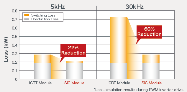 Enables Low Loss Even During High-Speed Switching Operation