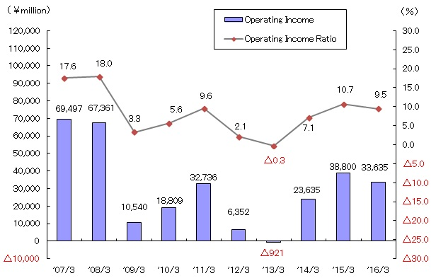Operating Income (Consolidated)