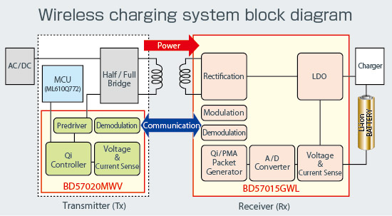 Wireless charging system block diagram