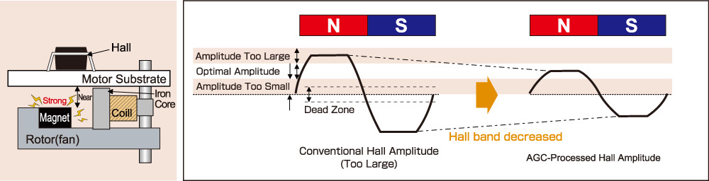 Case 1: Increased Hall Amplitude (Primary Root Causes: Rotor distance too close, magnetic field too strong)