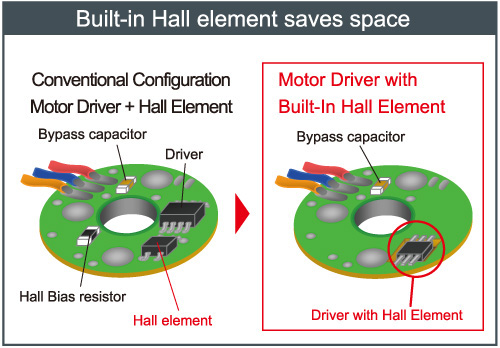 Hall element built in for greater space savings