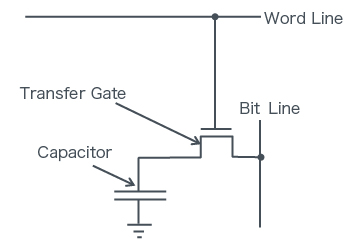 Consists of 1 Transistor and 1 Capacitor