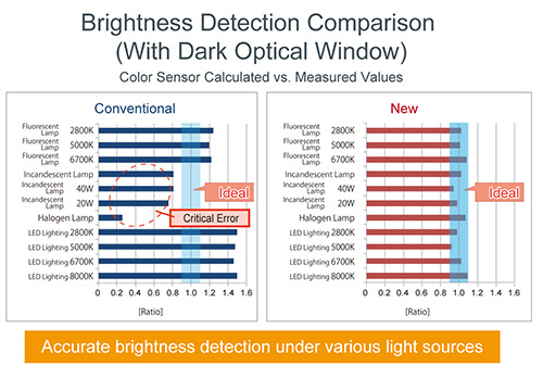 Brightness Detection Comparison