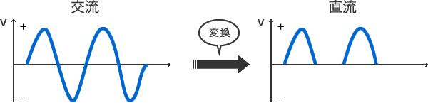 図 - 交流を直流に変換