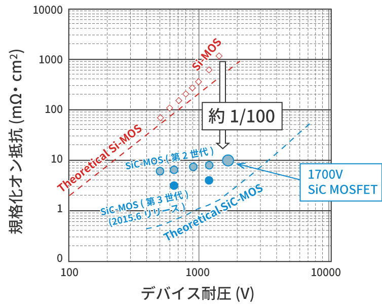 1500V耐圧におけるSi MOSFET とSiC MOSFETの規格化オン抵抗の比較