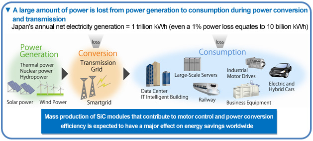 Mass production of SiC modules that contribute to motor control and power conversion efficiency is expected to have a major effect on energy savings worldwide