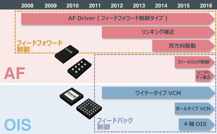 ロームの製品ロードマップ