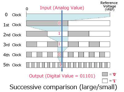Successive comparison (large/small)