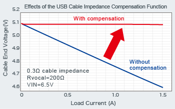 Effects of the USB Cable Impedance Compensation Function