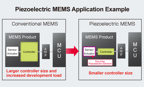 Piezoelectric MEMS Application Example