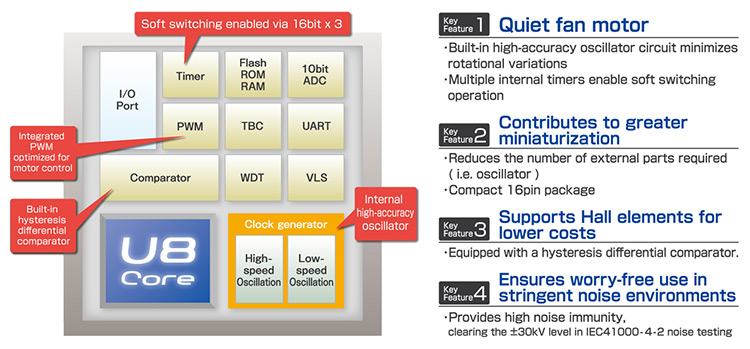 LAPIS Semiconductor's 8bit FLASH Microcontrollers Features