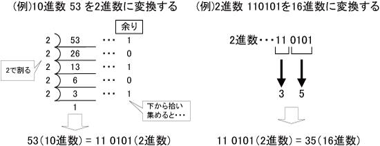 2. 10進数⇔2進数⇔16進数の変換 - 図1