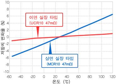 그래프 - 저항치 변화율 비교