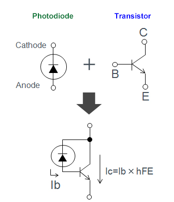 phototransistors combine a photodiode and transistor