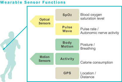Wearable Sensor Functions