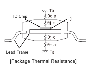 Package Thermal Resistance