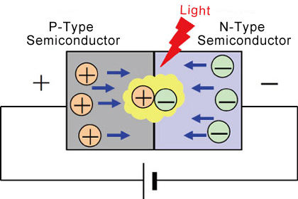 LEDs are semiconductor light sources that combine a P-type semiconductor (larger hole concentration) with an N-type semiconductor (larger electron concentration).