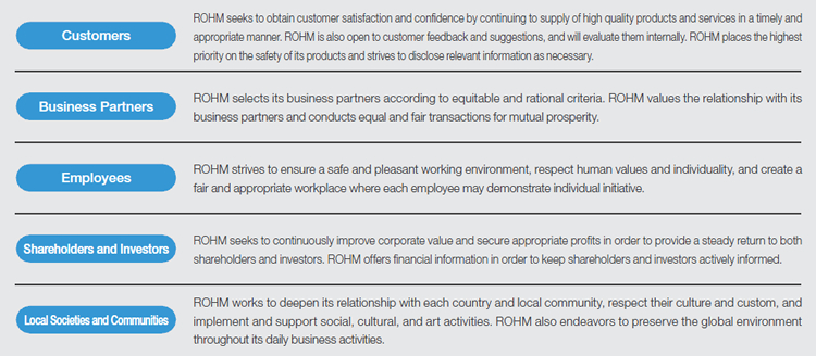 The ROHM Group's Approach to CSR