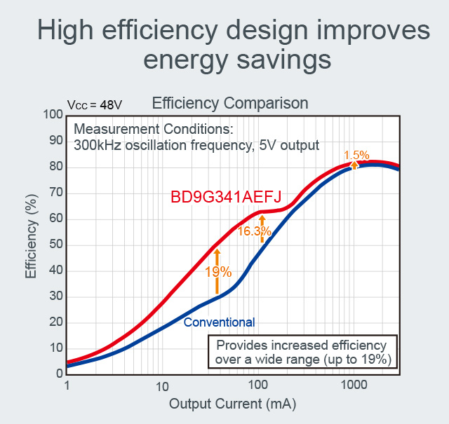 High efficiency design improves energy savings